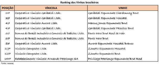 Ranking vinhos - blog do claiton